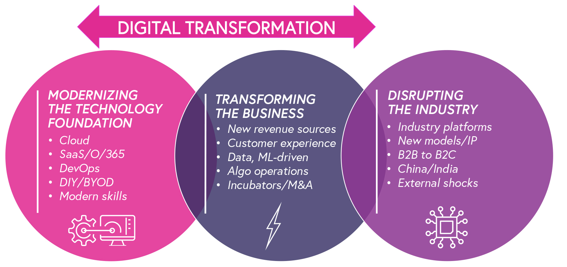 diagram of digital transformation within tech, industry and business