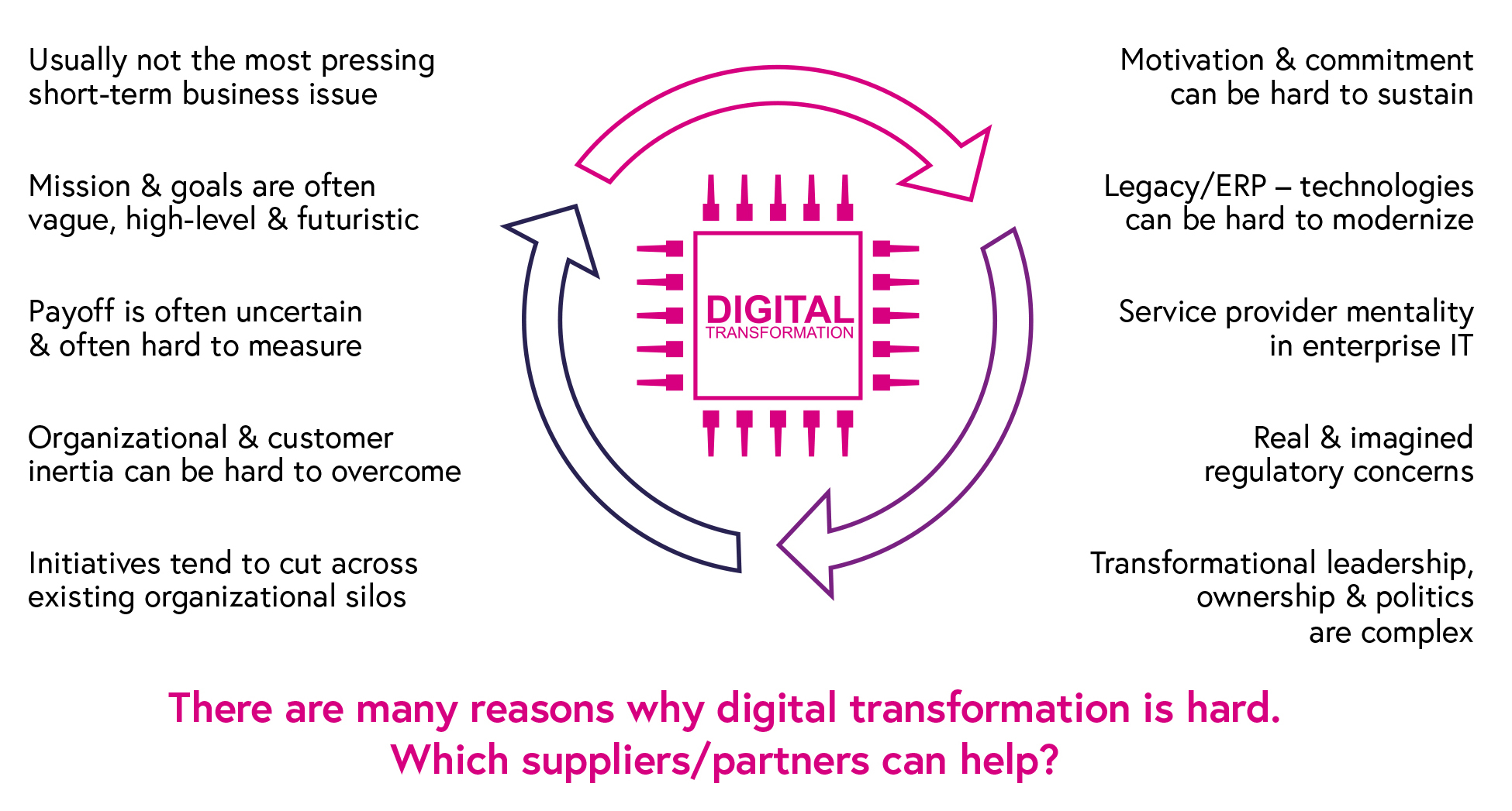 Diagram showing how suppliers/partners can help with digital transformation