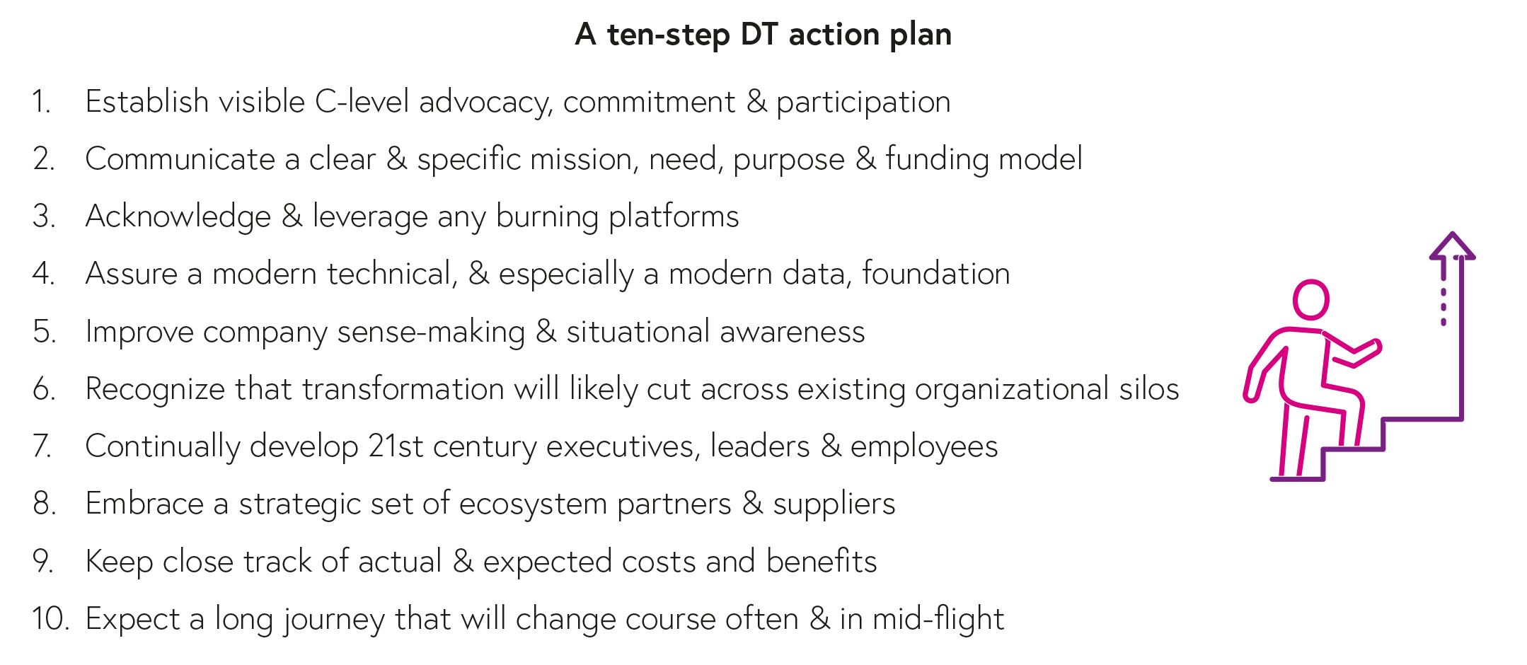 An action plan for digital transformation