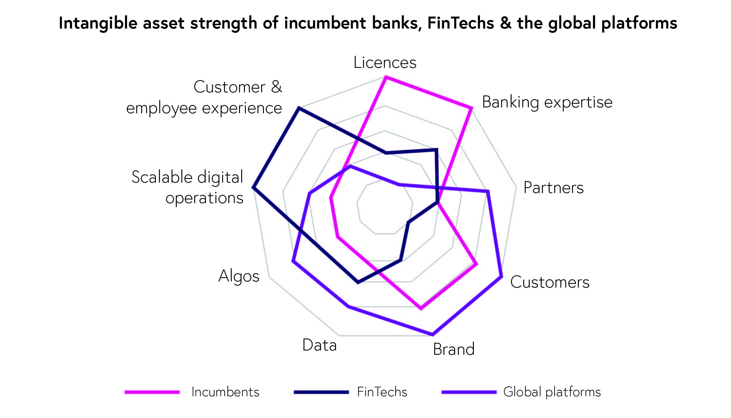 Intangible Asset Strength of Incumbent Banks, FinTechs and Global Platforms