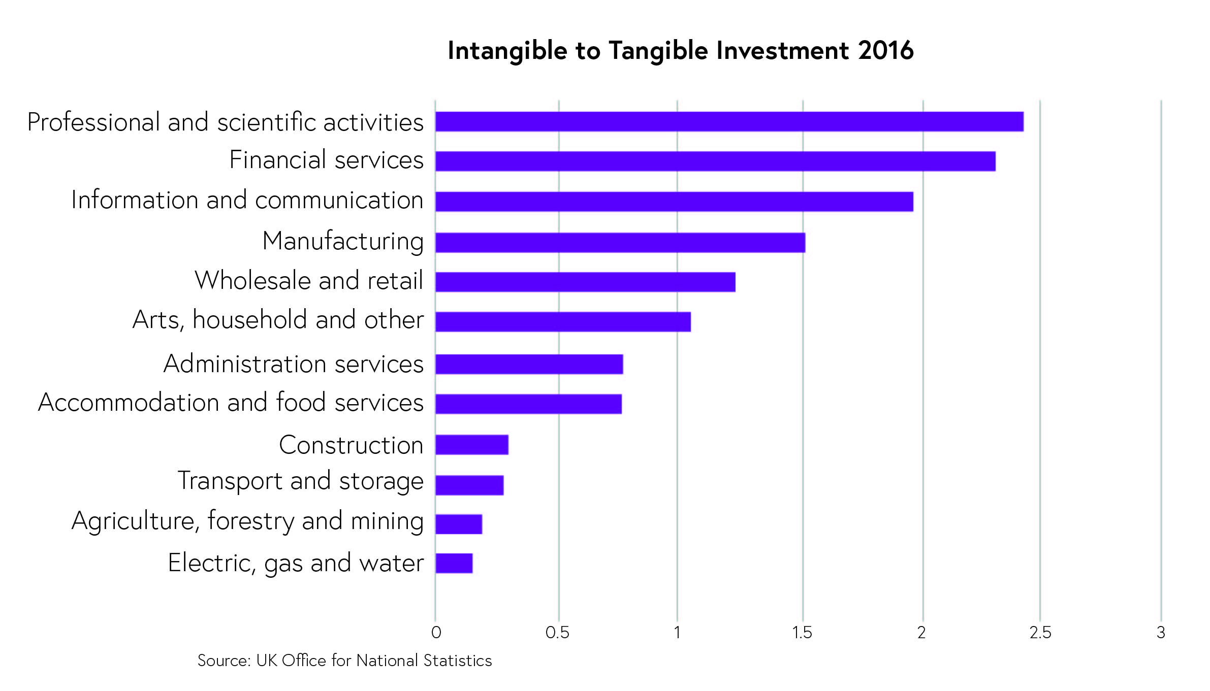 Ratio of Intangible Assets to Tangible Assets by Sector (UK 2014)