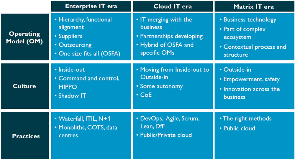 The IT organization is evolving from the enterprise IT era to the cloud IT era and on into the Matrix IT era