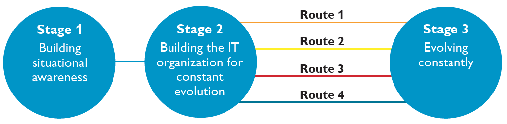 IT organizations (and their businesses) evolve from the enterprise IT era to the cloud IT era in three stages via four routes