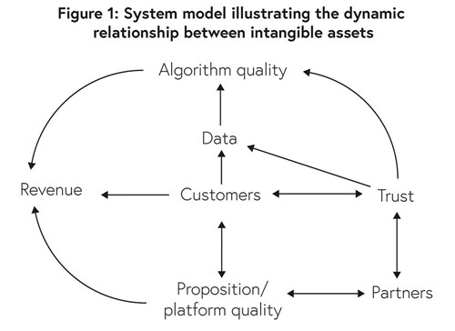 Figure 1 - System model illustrating the dynamic relationship between intangible assets