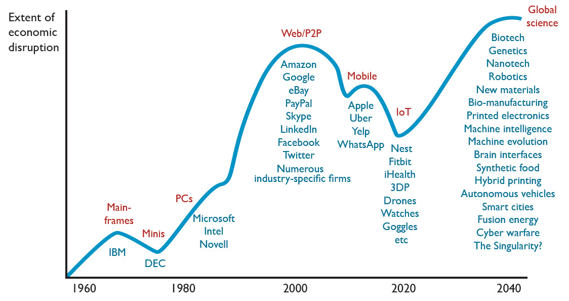 Some waves of technology are much more disruptive than others