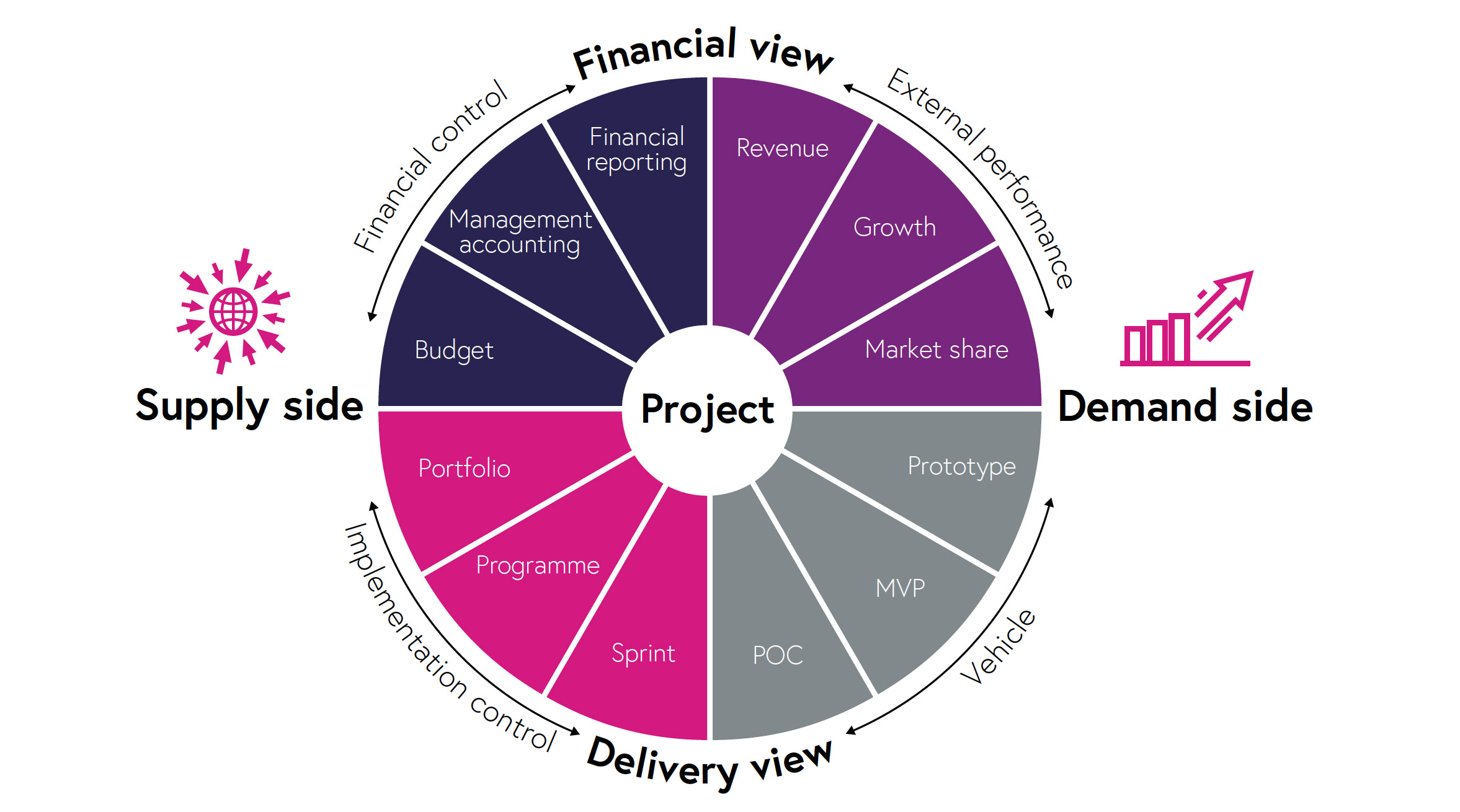 In this fast-cycle world the management of projects is complicated