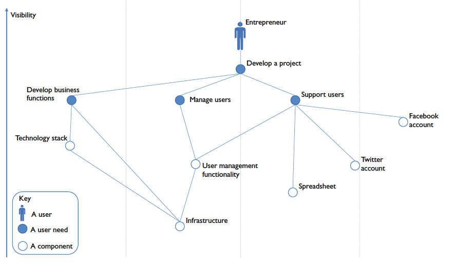 Figure 2 – A simple map of the components of a project and the dependencies between them