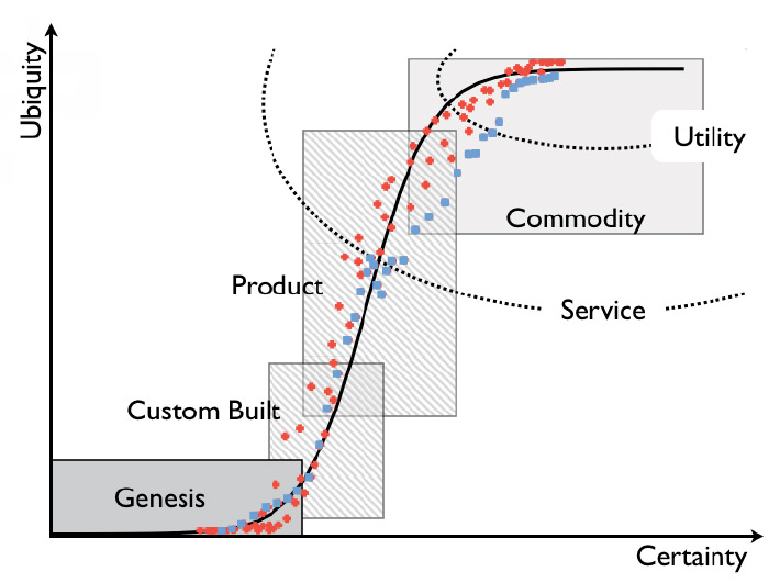 Figure 4 – The four component groups: Genesis, custom-built, product and commodity/utility