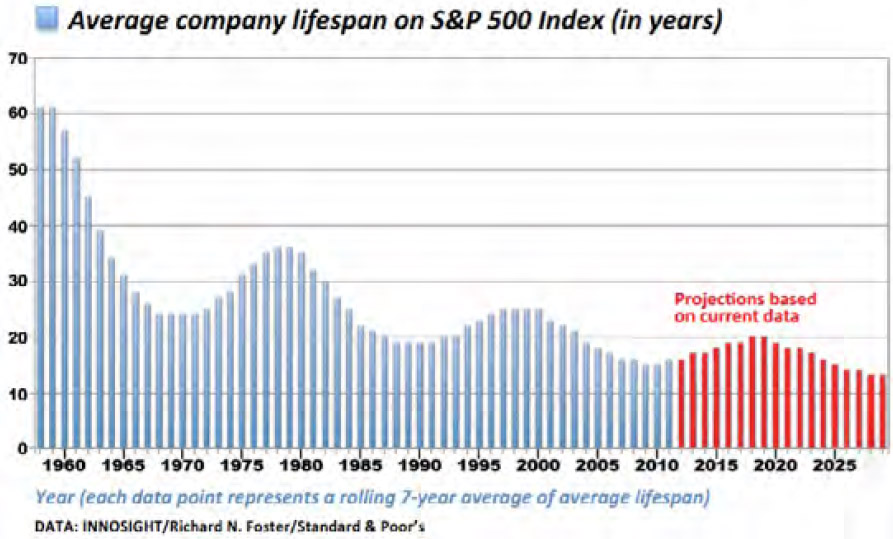 Figure 2 – How the increasing rate of changes affects company lifespan