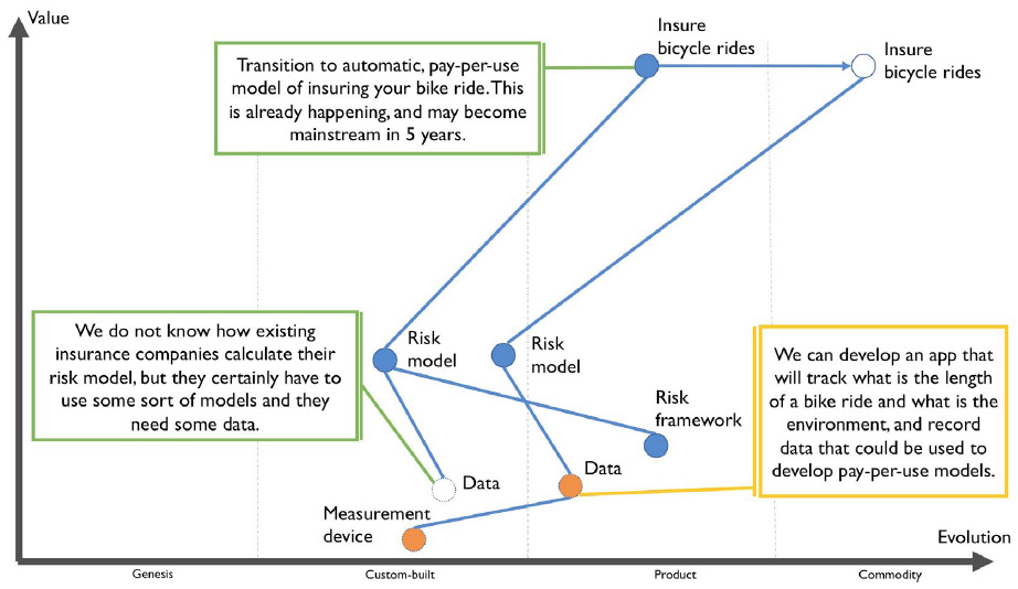 Figure 9 – A simple landscape and climate map showing 'why' it is worth an IT company pursuing the idea of creating an app supporting bike riding. As there is a transition expected towards pay-per-use automatic insurance, insurance companies will need new kinds of data to construct their offering. This shows that not everything is known and our knowledge has gaps.