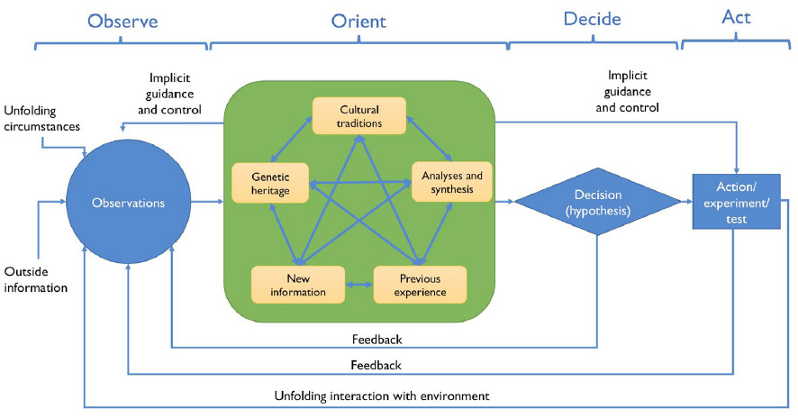 Figure 1 – The OODA Loop
