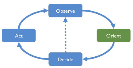 Figure 2 – Atrophy of the Orient phase. The decision-making process is fast, but based on biases, rules of thumb, heuristics and past experiences