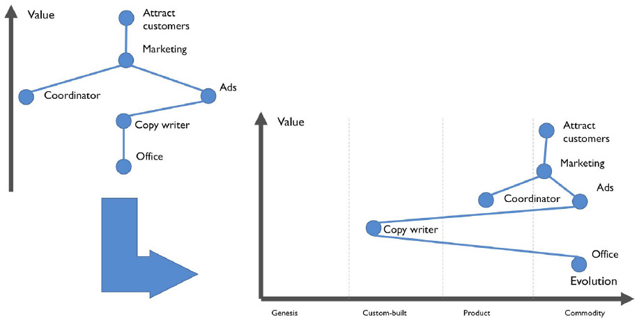 Figure 7 – The transition from a plain value chain to a Wardley map