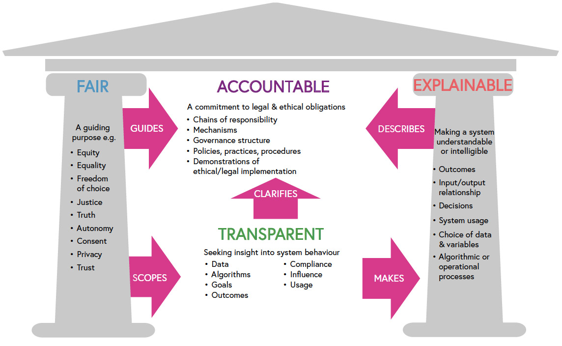 Figure 3 – Making ethical ... digital