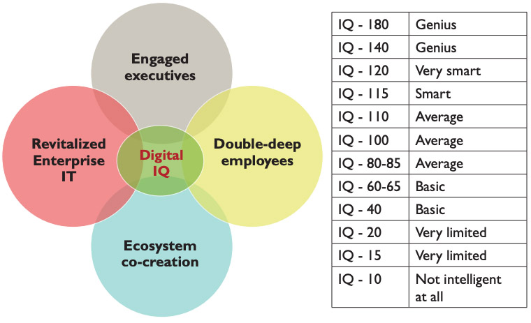 Figure 5 - But Enterprise IT is just a part of your firm's Digital IQ