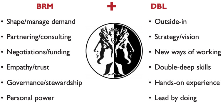 Figure 3 - Digital leadership builds on top of the traditional BRM function
