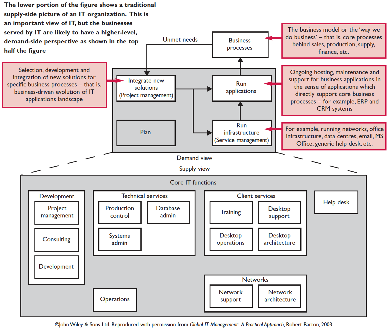 Figure 1. Core IT services and functions viewed from business demand and IT supply perspectives
