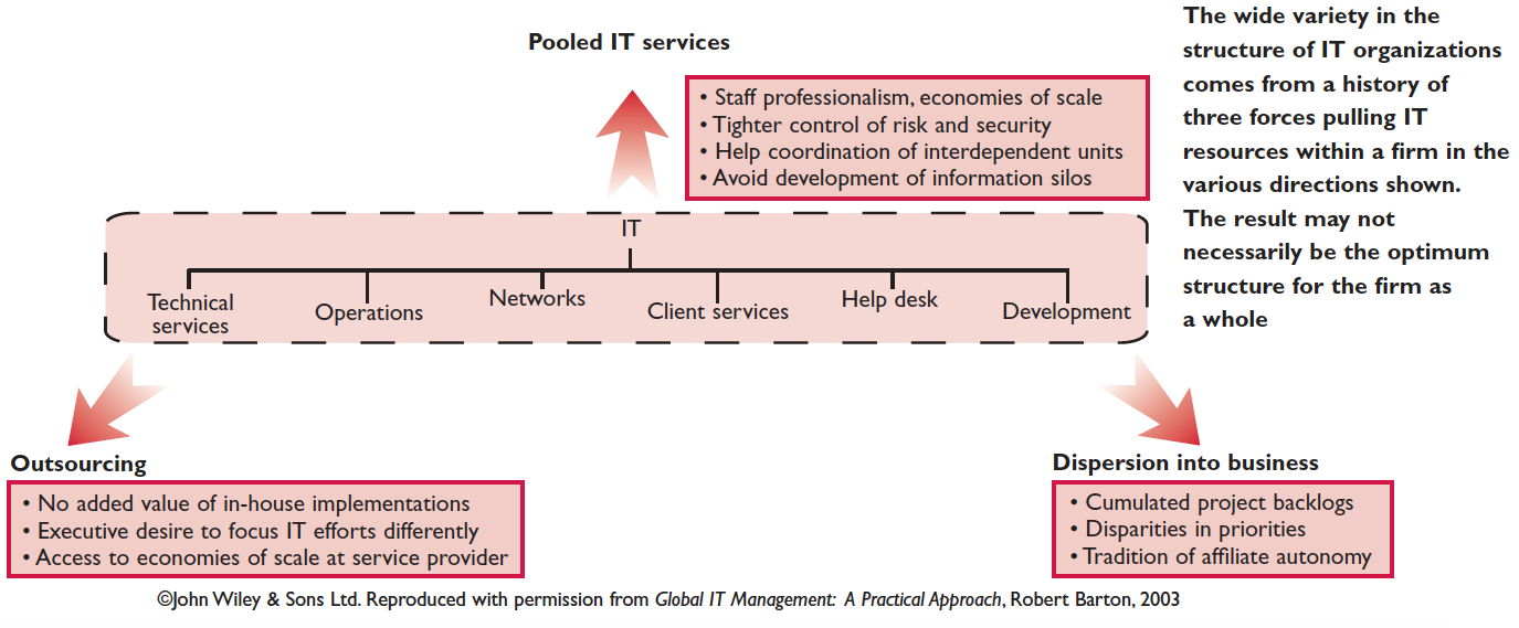 Figure 2. Forces shaping IT organizations
