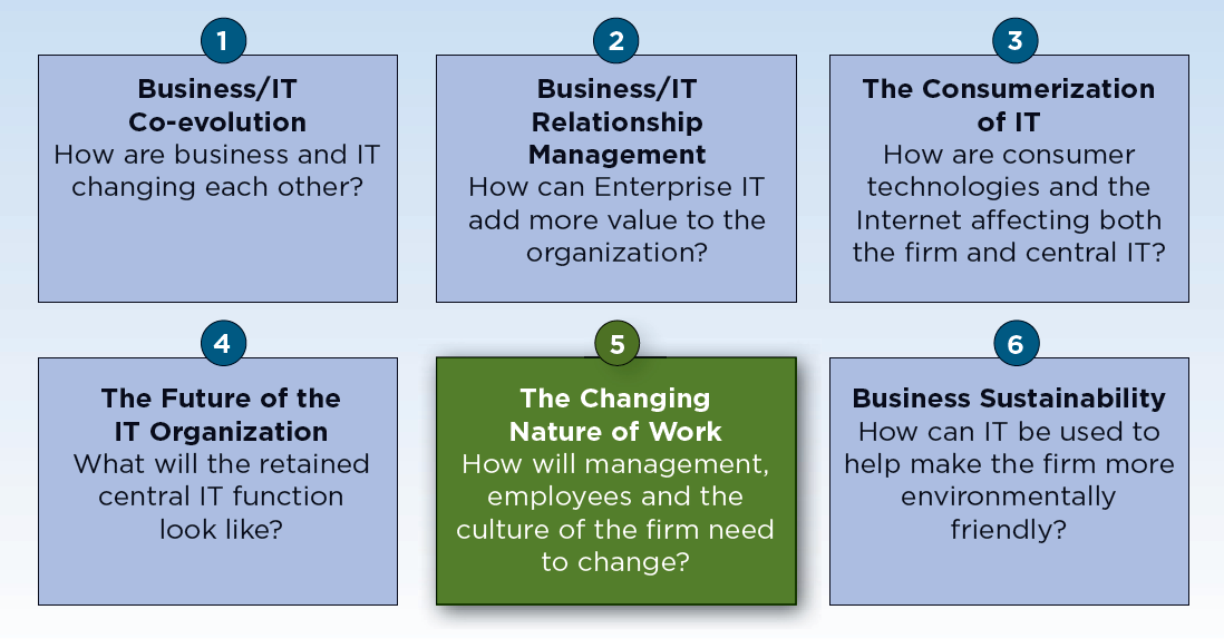 Figure 1 - This Position Paper launches our latest research domain: The Changing Nature of Work