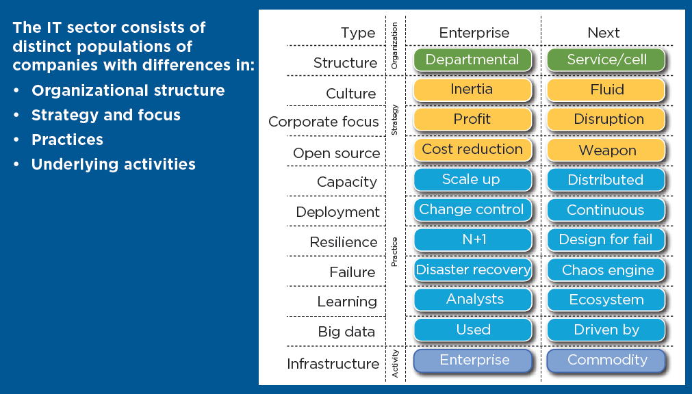 Figure 1 – How the Next generation of Enterprise IT is different