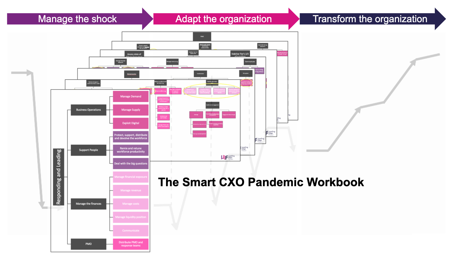 Figure 5 – While managing the shock, smart CXOs should create options for civic progress & competitive advantage