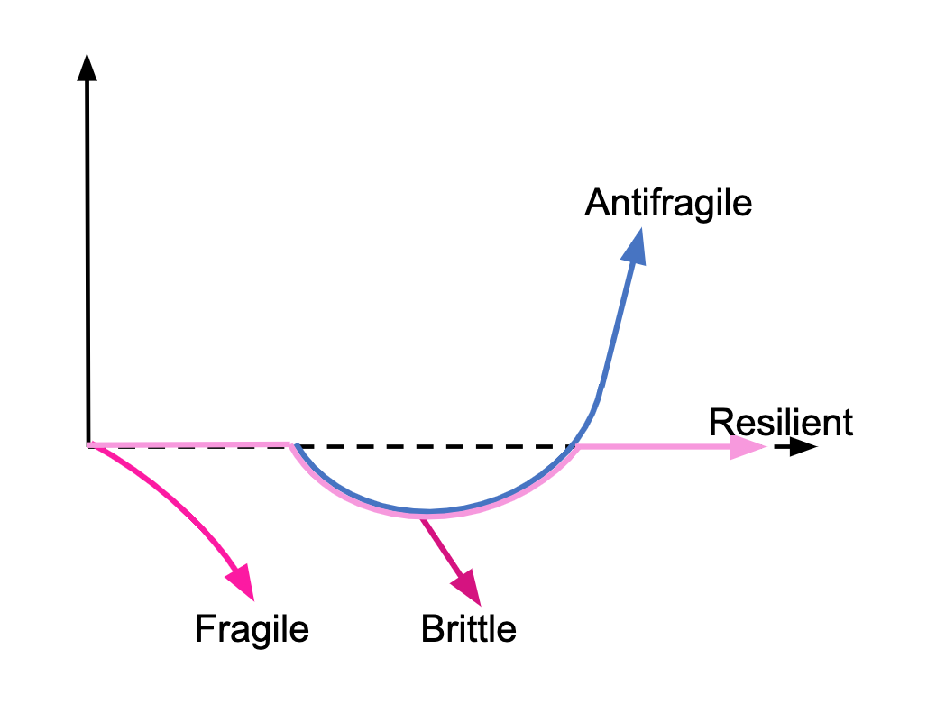 Figure 3 – Antifragility is a real phenomenon