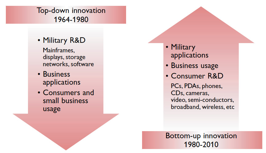 Figure 1 – The origins of consumerization